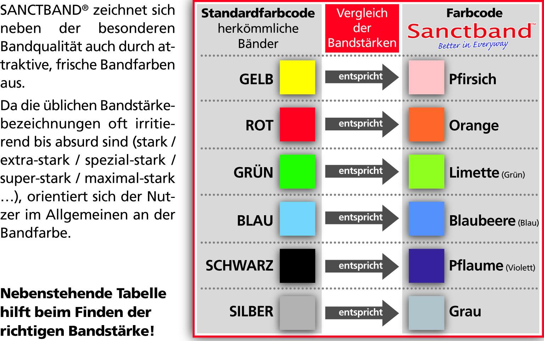 Widerstandswerte-Sanctband